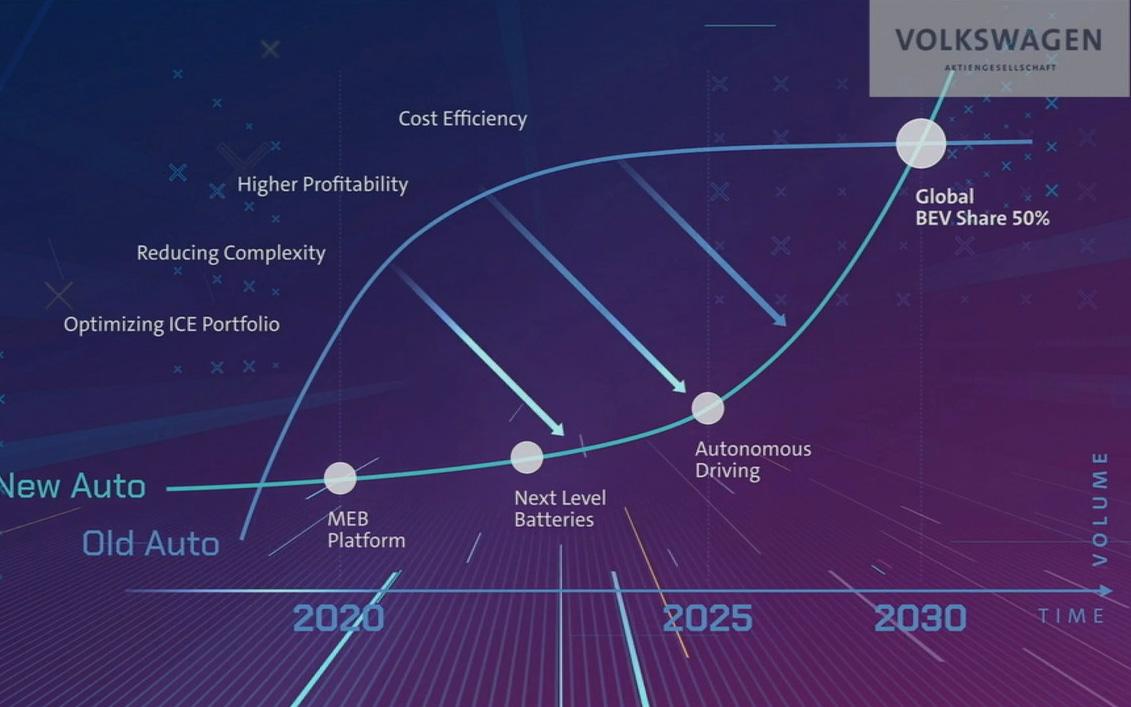 2030年にはBEVの割合50%を目指す