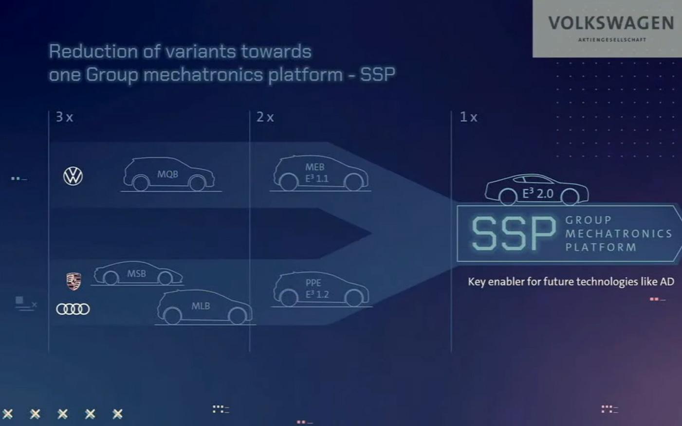 SSPは従来併存していたブランドごとのプラットフォームを1つに統一する