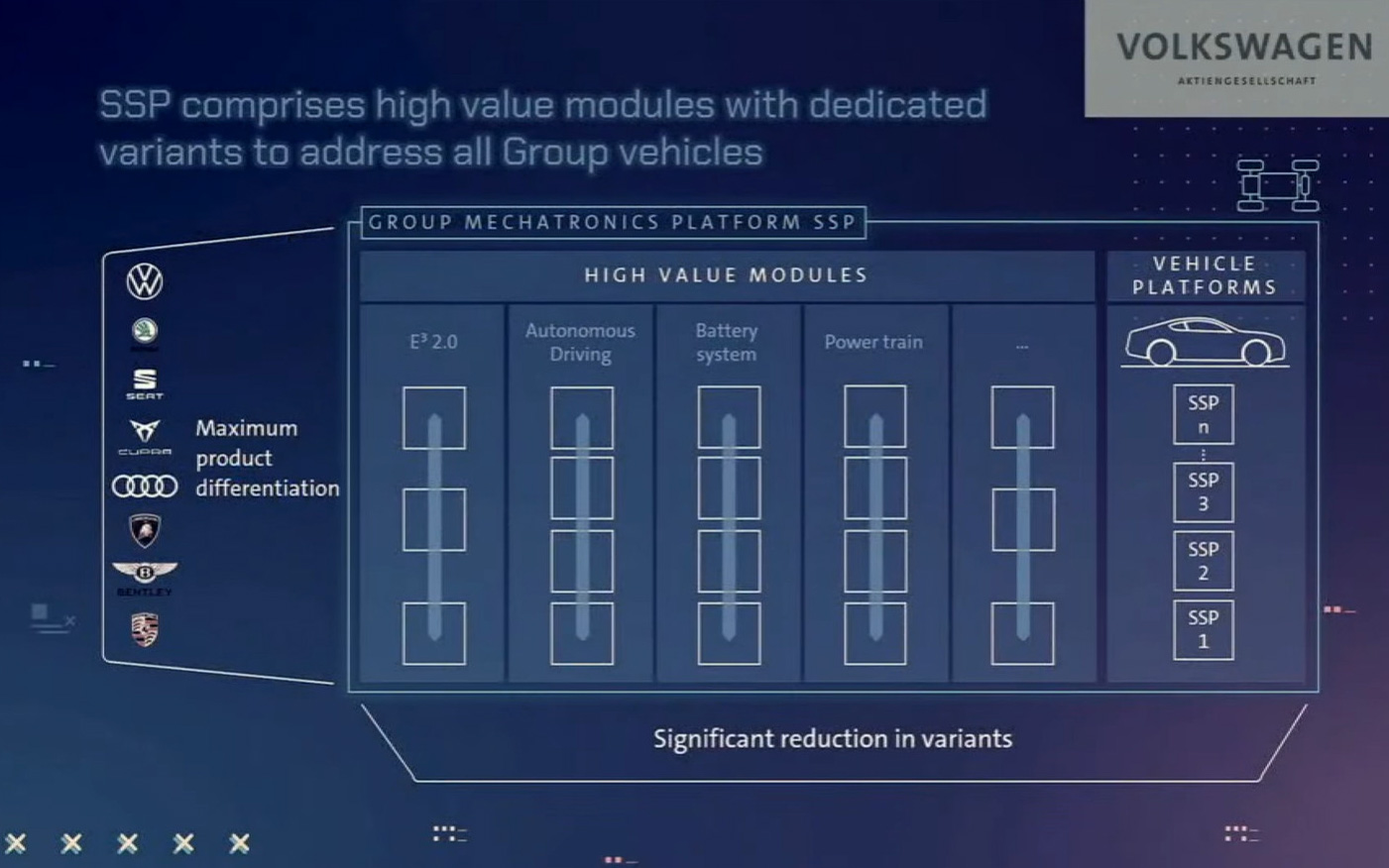 SSPをベースに、ソフトウエア、バッテリー、パワートレーンなどを組み合わせて自動車を設計する