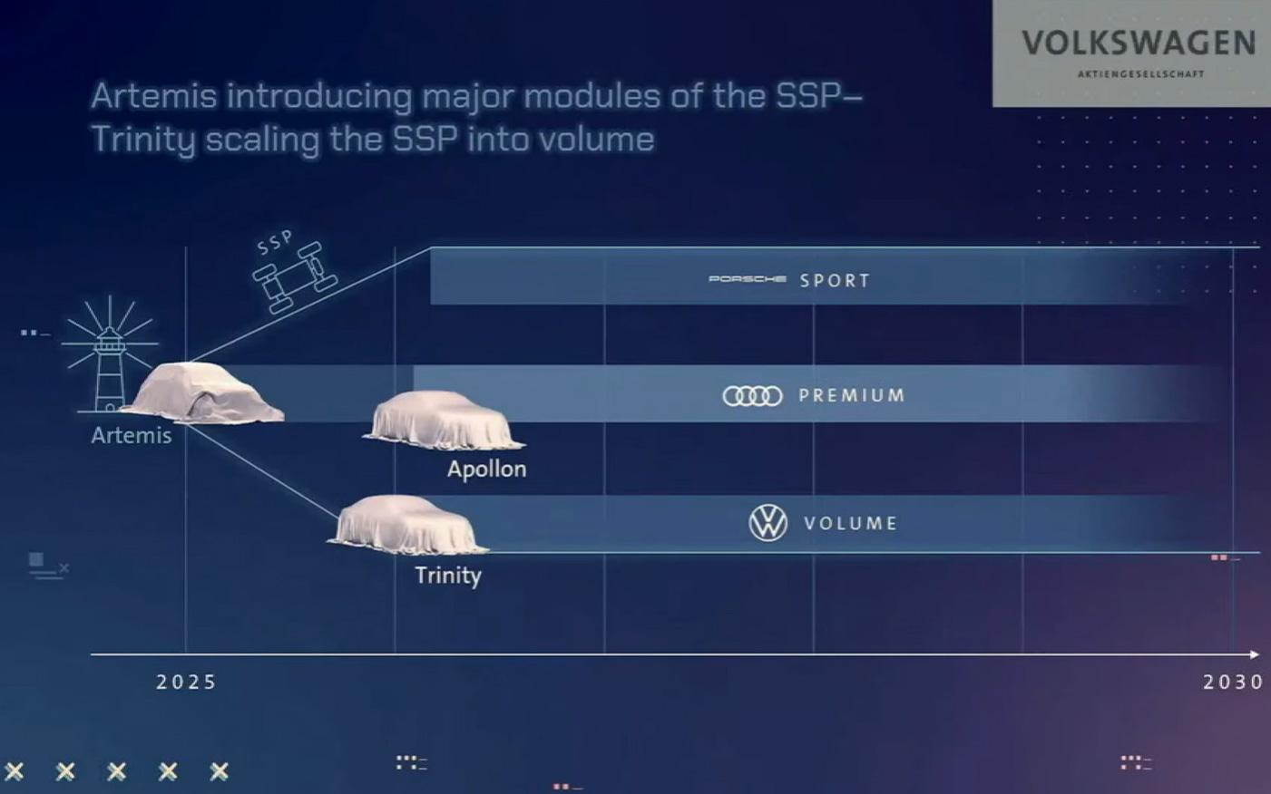 SSPの導入計画、Artemis、Trinity、Apollonなどのコードネームの製品が計画されている