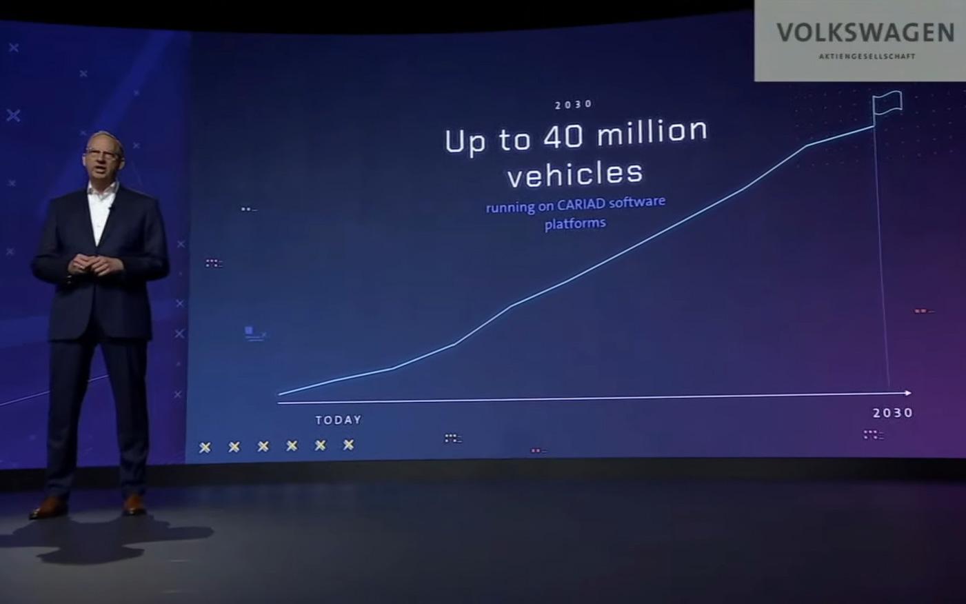 2030年までに4000万台に搭載される計画