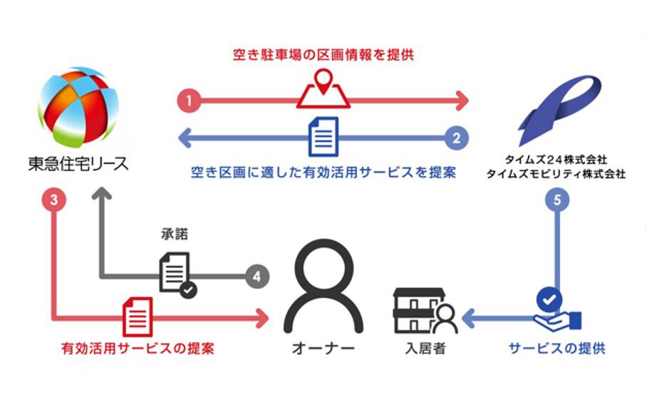 サービス導入の流れのイメージ