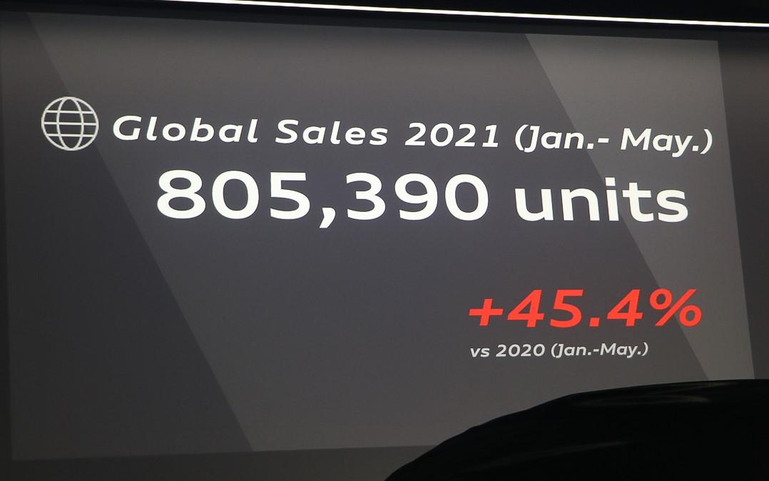 グローバル販売台数(2021年1月~5月)