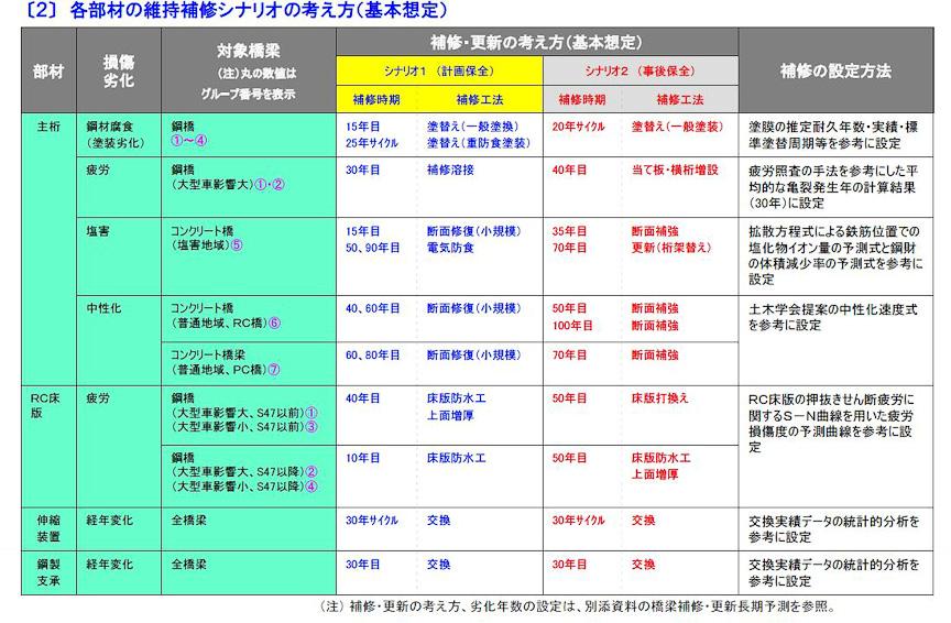 計画保全と事後保全のそれぞれの補修時期や補修内容の考え方。資料提供はNEXCO中日本