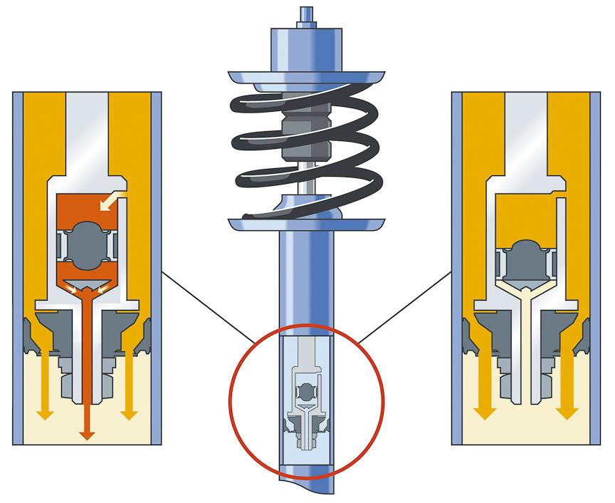 DIRECT CONTROLサスペンションの油圧式セレクティブダンピングシステム