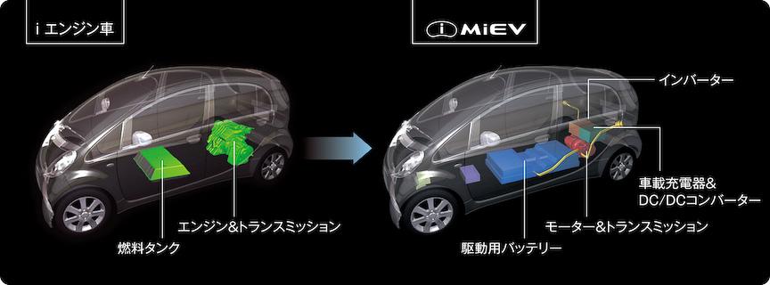iとi-MiEVのパッケージング比較