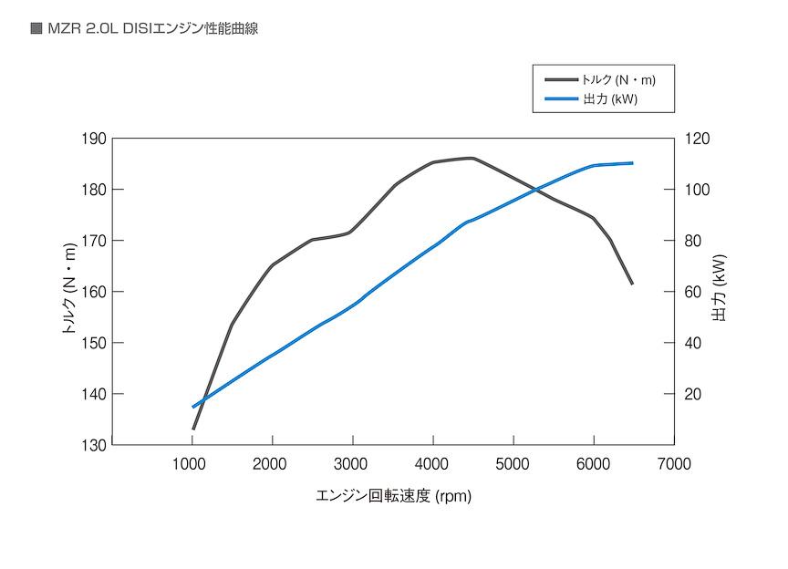2.0リッターエンジンの性能曲線