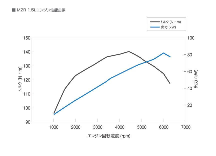 1.5リッターエンジンの性能曲線