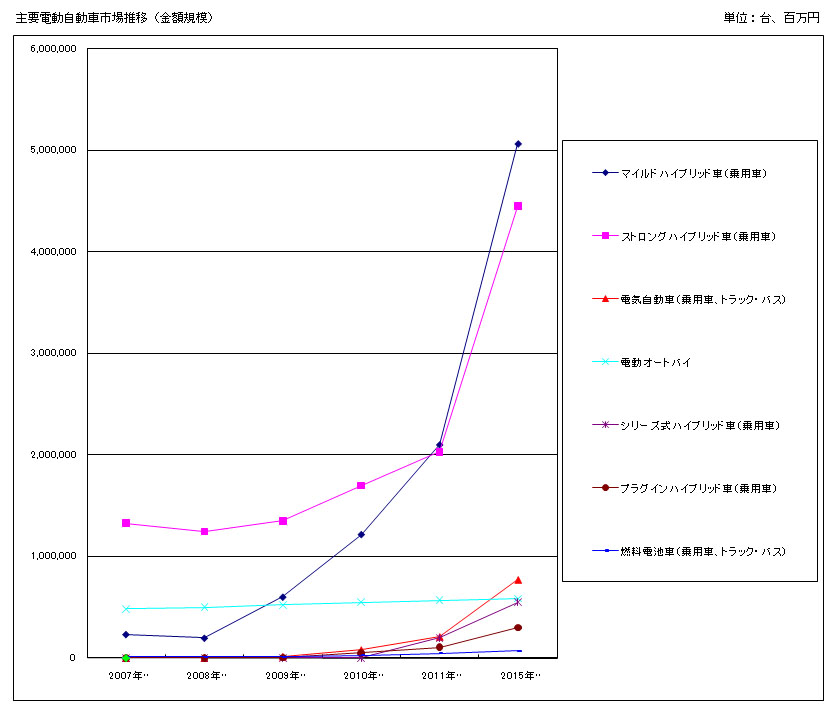 出典:富士経済