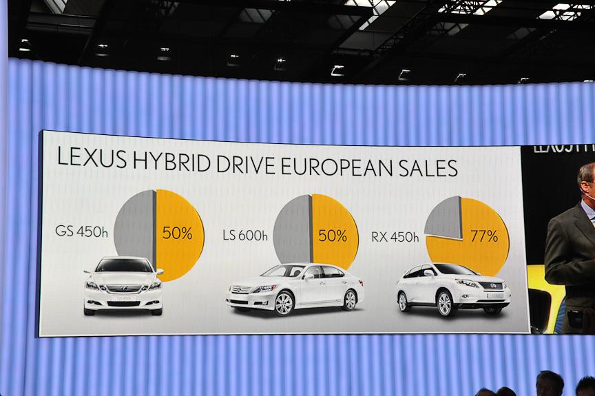 欧州ではレクサスの半分以上がハイブリッド車