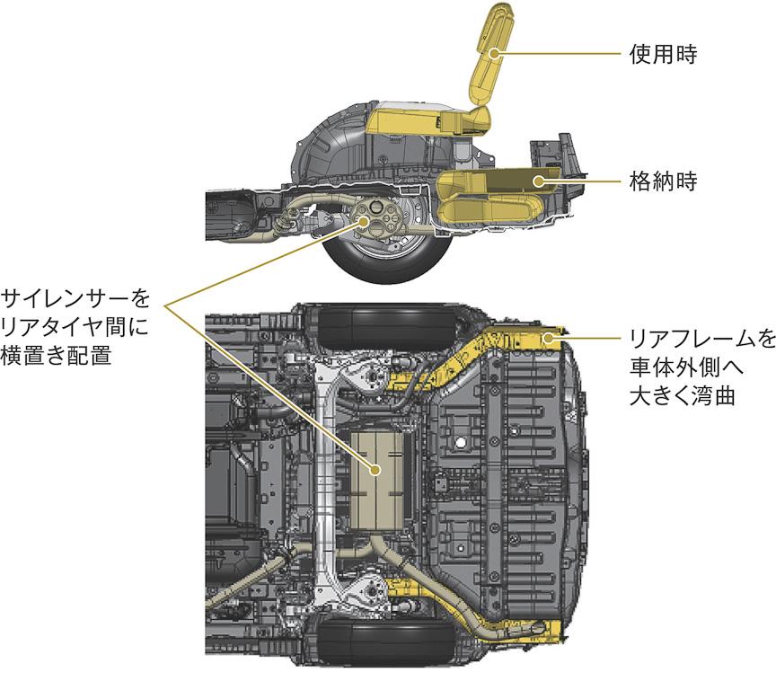 リアフレームを外側に広げたことで、3列目シートの床下格納を実現