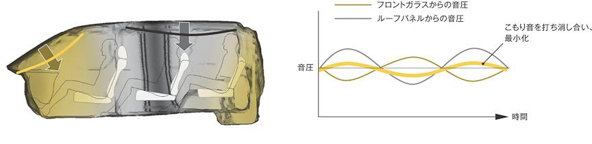 フロントガラスからの音圧とルーフパネルからの音圧が打ち消し合いこもり音を軽減