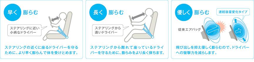 着座位置に応じて膨らみ方を制御する運転席用i-SRSエアバッグシステム