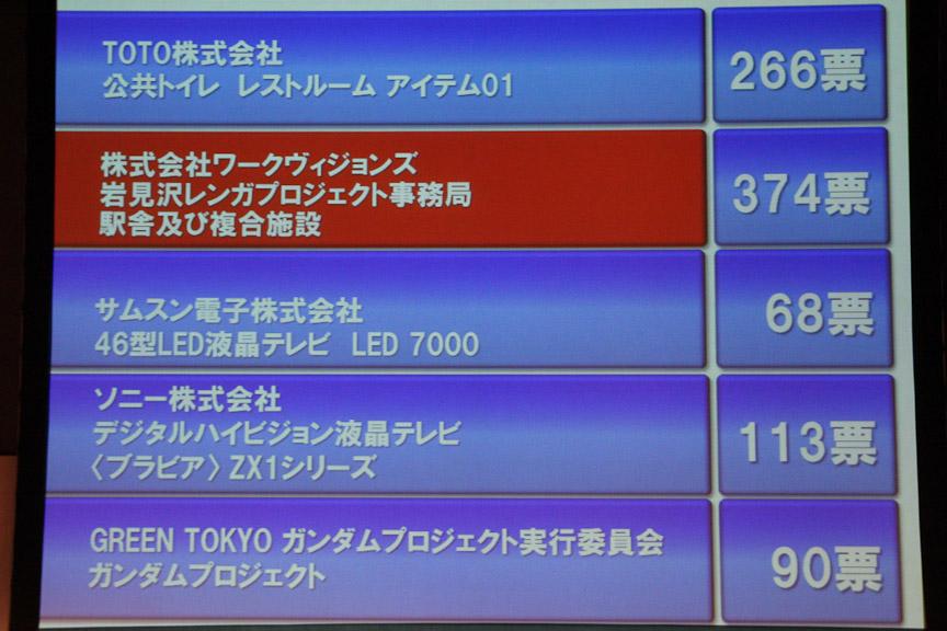 決戦投票では、岩見沢複合駅舎が2位以下に100票以上の差を付け大賞を決めた