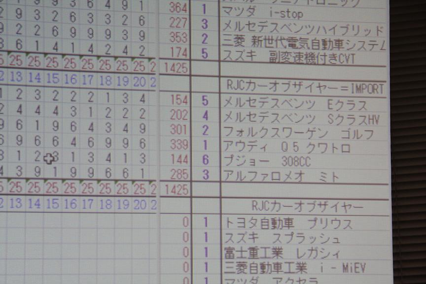 1位は339点を獲得したアウディ「Q5」。2位は301点のフォルクスワーゲン「ゴルフ GTI」、3位は285点のアルファ ロメオ「ミト」