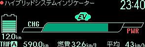 HVインジケーター:エコドライブ