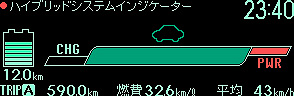 HVインジケーター。左上からエコドライブ、チャージ、パワードライブ、EV・HV走行比率
