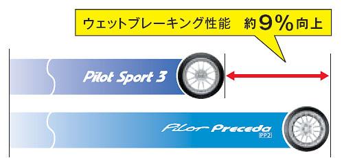 ウェット路面での100km/hからの制動距離は、Pilot Preceda PP2が42.46mに対し、Pilot Sport 3は38.95m
