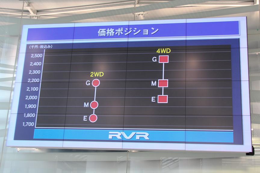 新型RVRの価格レンジ