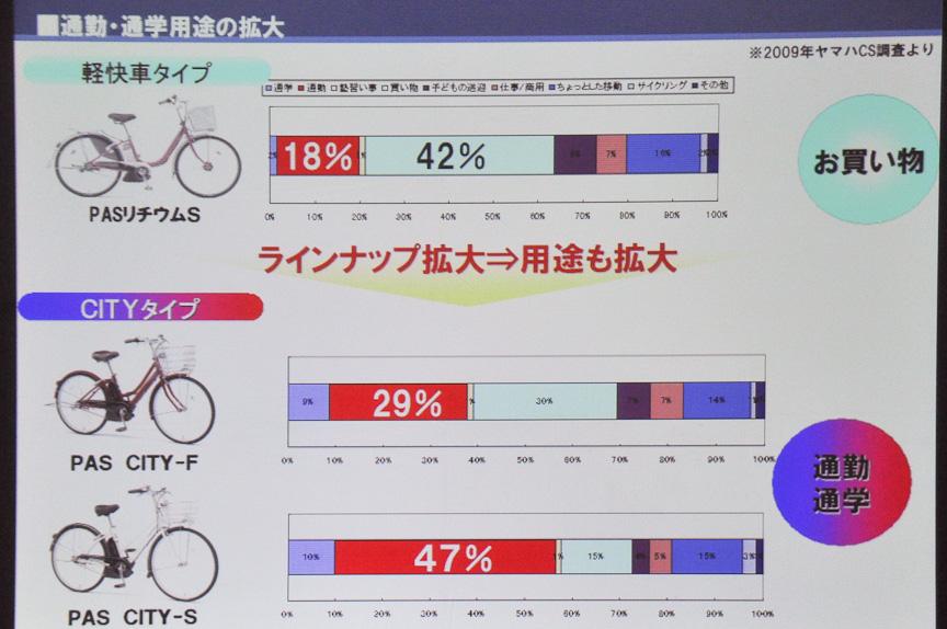 ラインアップを拡大し、買い物用途だけでなく通勤・通学用途に向けた電動アシスト自転車のバリエーションを増やす