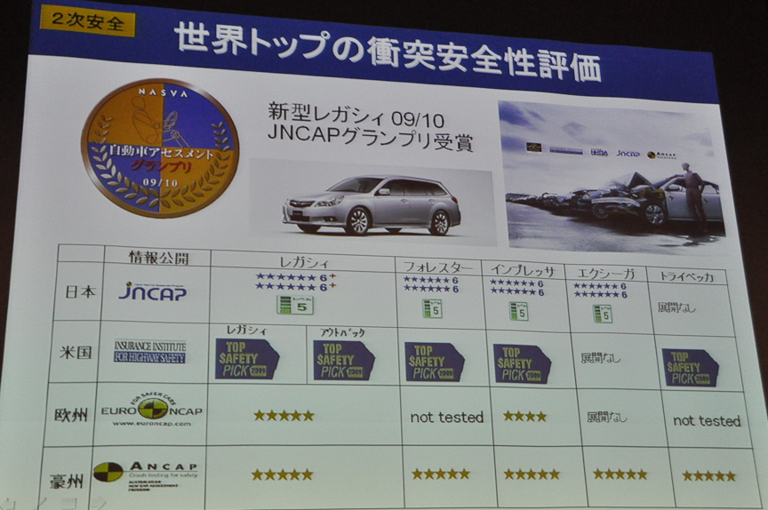 安全技術の追求が現在のスバル車の安全性の高さにつながる。昨日、最も安全性能が高い車を表彰する「自動車アセスメントグランプリ'09/'10」にレガシィが輝いたほか、世界各国で高い評価を受けている