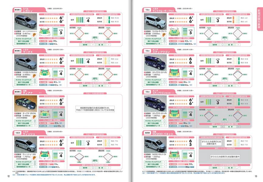 自動車アセスメントパンフレット2010版のWeb版。PDF版も用意されている