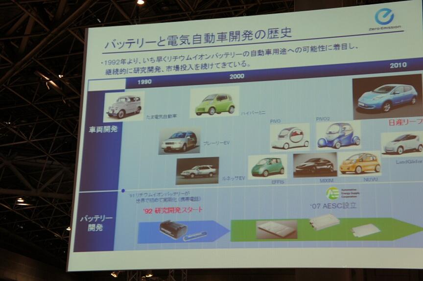 バッテリーと電気自動車開発の歴史