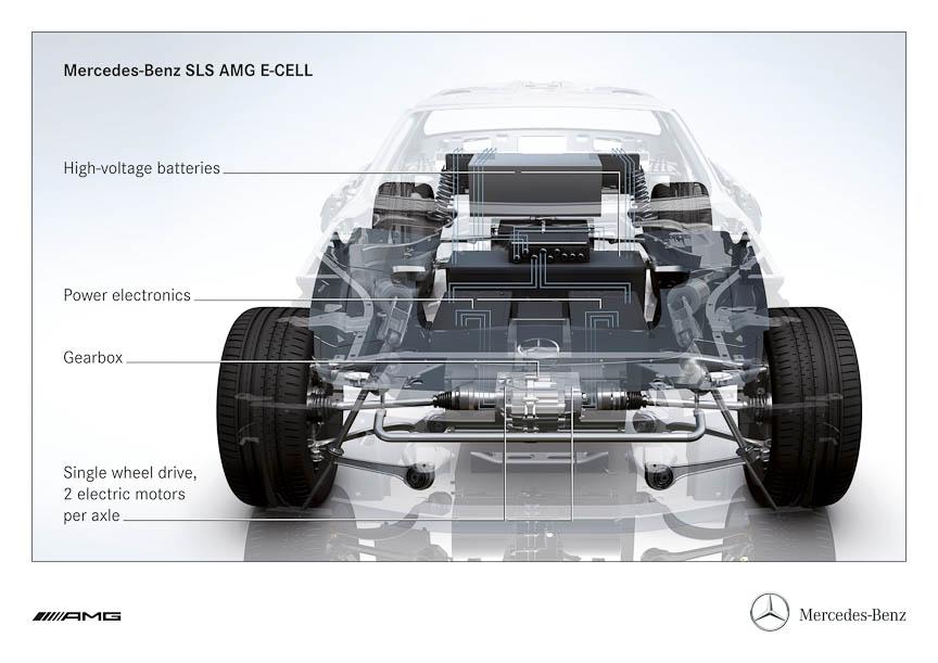 SLS AMG E-CELLの透視図。モーターを4基積むが、バネ下重量の増加を嫌ってインホイールではなく車体側に搭載。リダクションギアを介して1基が1輪ずつ駆動する