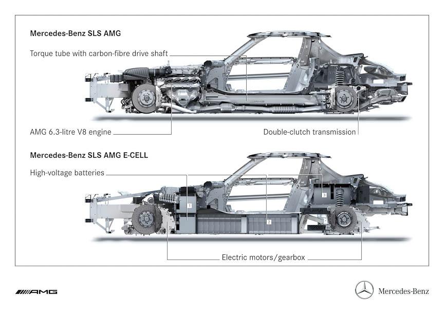 ベースのSLS AMG(上)との比較。バッテリーはコックピット前後とセンタートンネルに搭載する