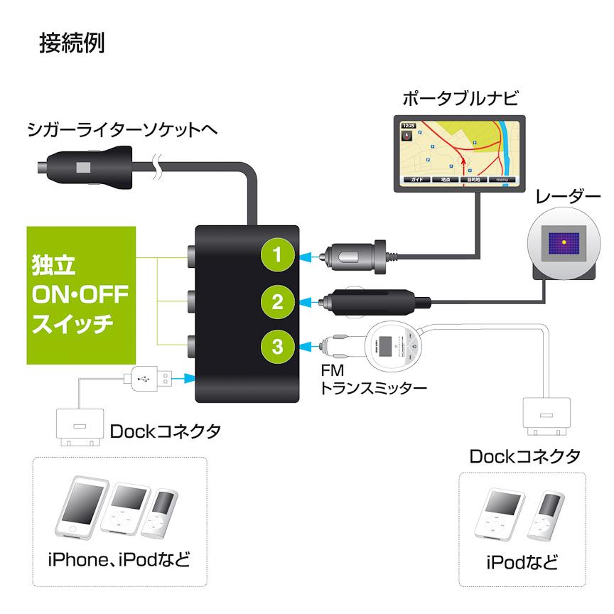 接続例。それぞれのシガーソケットに独立給電スイッチを備えるほか、USB給電ポートを1基用意