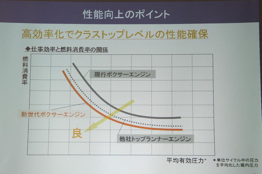 第2世代の水平対向エンジンに比べ、大幅に燃費性能を改善している。縦軸の燃料消費率は、単位馬力あたりの消費率