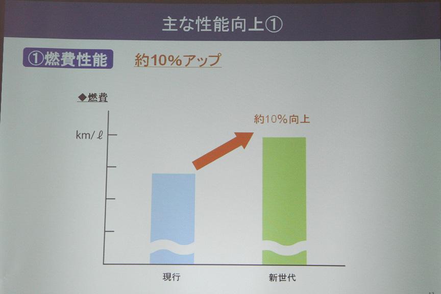 ガソリン1Lあたりの燃費性能では、約10%の改善