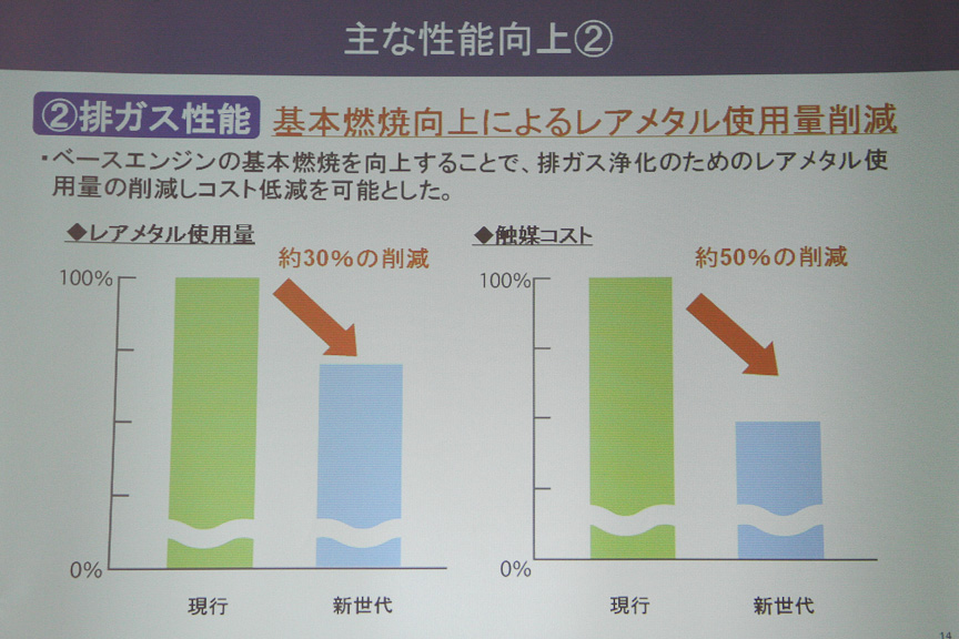 燃焼効率が改善したことにより、排ガス性能がよくなった。その結果、触媒に使用するレアメタルが減少した