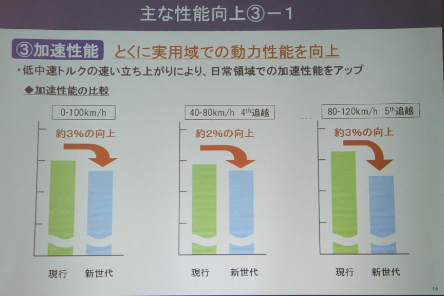 グラフはアクセル全開時の数値。低中速トルクの速い立ち上がりにより、実際の実用域での動力性能の違いは分かると言う