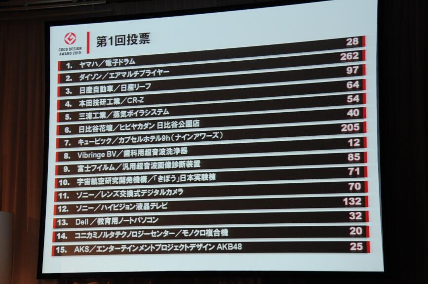 第1回目の投票結果。CR-Zは5位以内に入ることができなかった