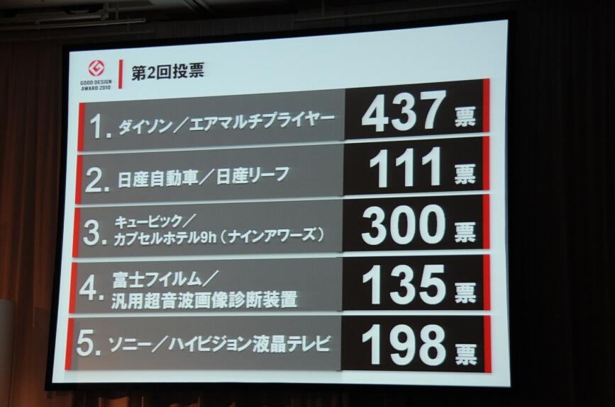 第2回投票の結果、ダイソン「エアマルチプライヤー」が大賞に決定