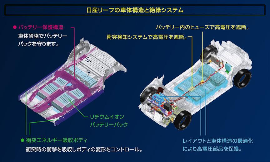 車体構造と絶縁システム