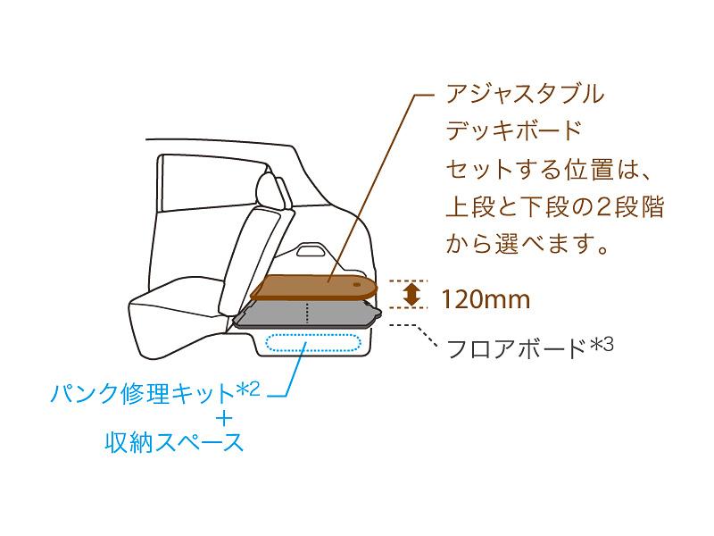 2WD車はラゲッジスペースにアジャスタブルデッキボードを備え、約120mmの幅で2段階で使い分けができる