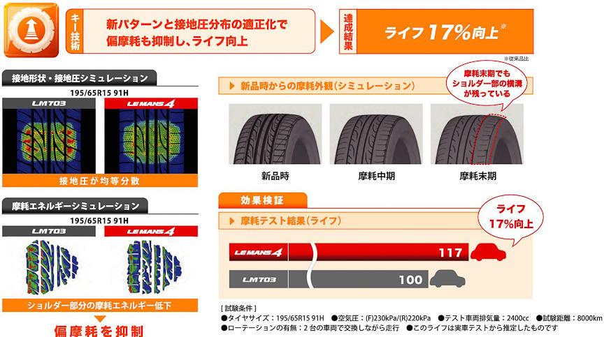 タイヤライフは17%向上