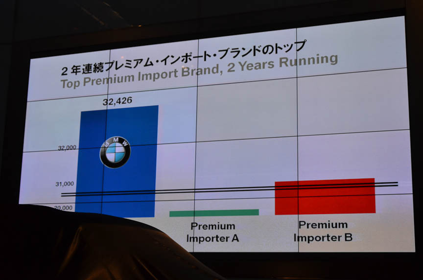 日本では2年連続でプレミアム・インポート・ブランドのトップに