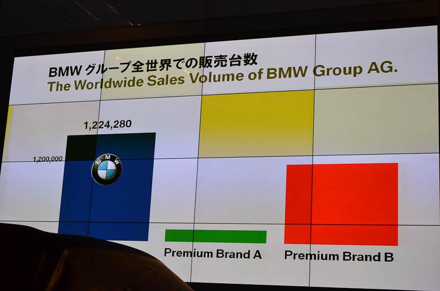 全世界で120万台以上のBMWを販売