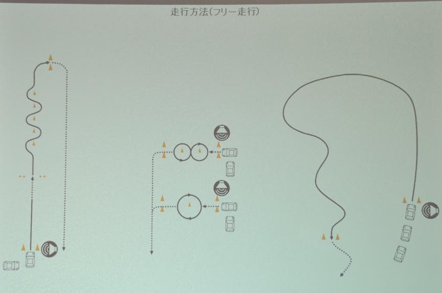 コース拡大図。ブレーキ操作やアクセル操作、ステアリング操作などが学べる