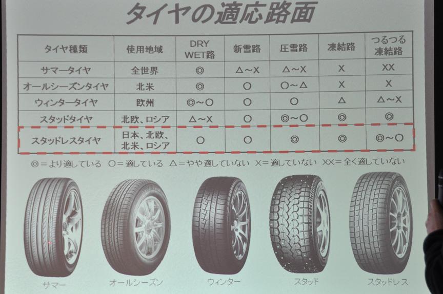 サマータイヤ、オールシーズンタイヤ、ウインタータイヤ、スタッドタイヤ、スタッドレスタイヤの特性について。スタッドレスタイヤはドライ・ウェット路面、新雪路、圧雪路、凍結路などいずれの条件下でもすぐれた性能を発揮する