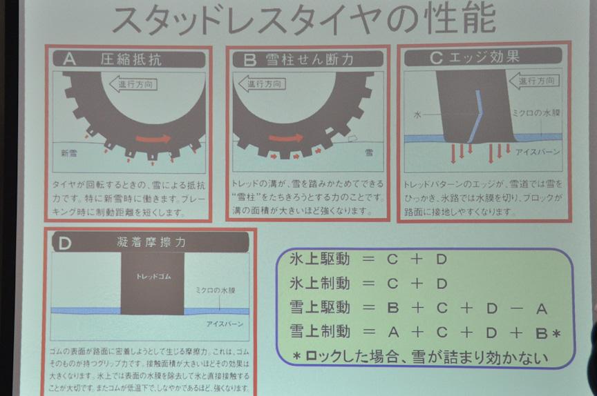 スタッドレスタイヤの性能は圧縮抵抗、雪柱せん断力、エッジ効果、凝着摩擦力の4点からなる