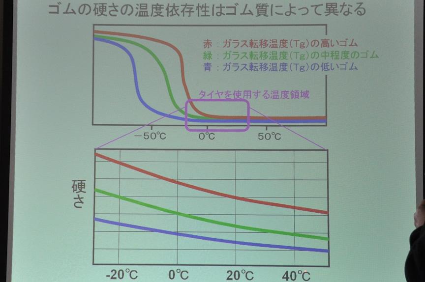 ゴムの硬さの温度依存性は、ゴム質によって異なる