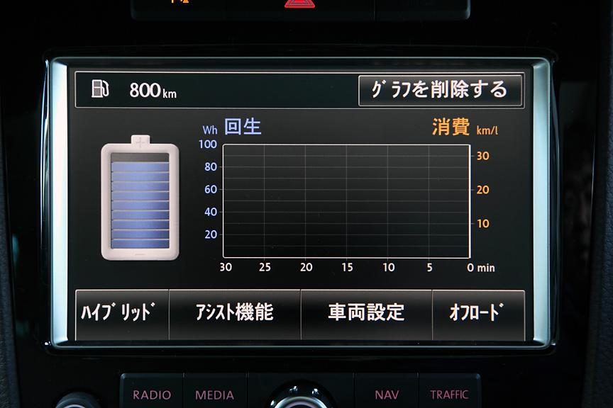 バッテリーの残量や走行履歴などが確認可能なハイブリッド専用の表示モード