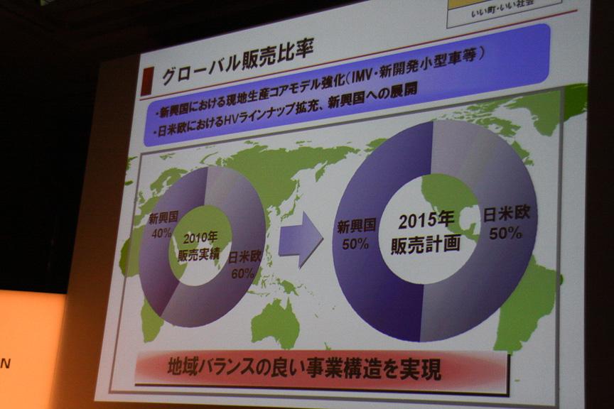 グローバルな販売比率を2015年に日米欧:50%、新興国:50%とし、地域バランスのよい事業構造を目指す