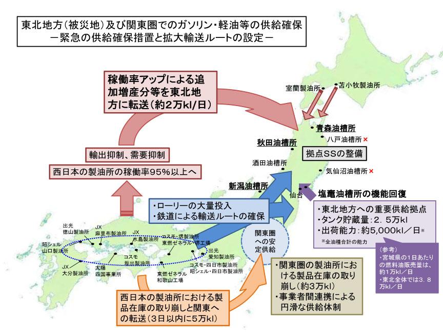 経済産業省による石油供給と輸送の対策図