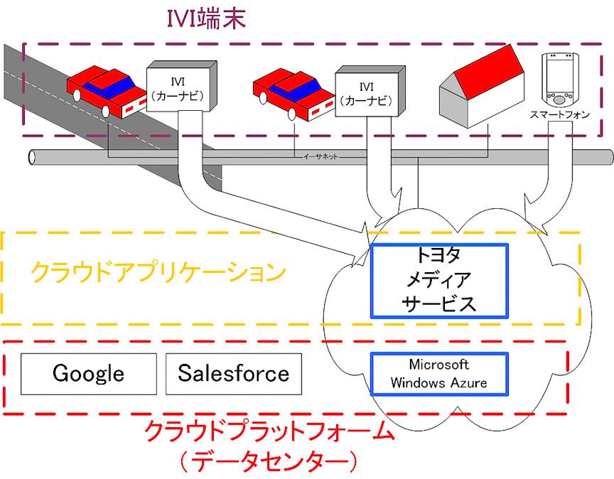 今回の戦略的提携によって構築されるクラウドプラットフォームサービス(筆者予想)