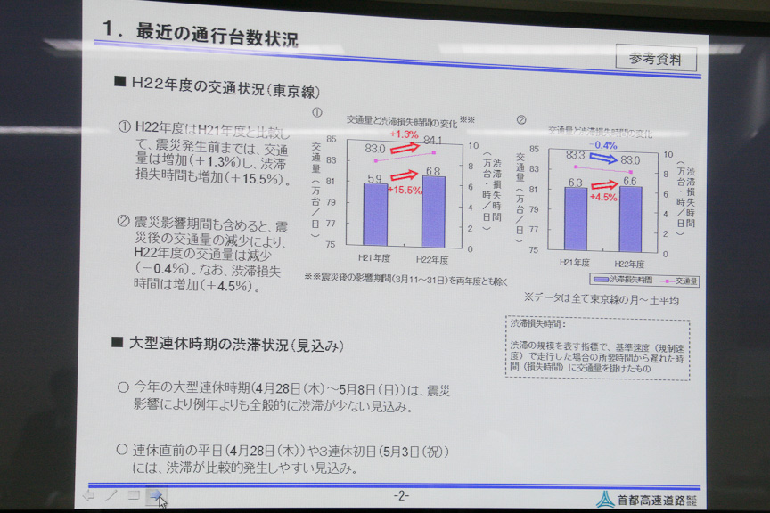 東京線は震災発生前までは交通量が増加したものの、震災影響期間を含めた2010年度全体の交通量は-0.4%減少となった